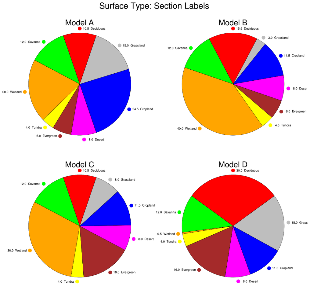 NCL Graphics: Pie Charts