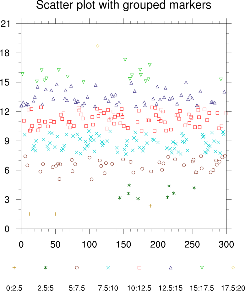 how to add a second series to a scatter plot