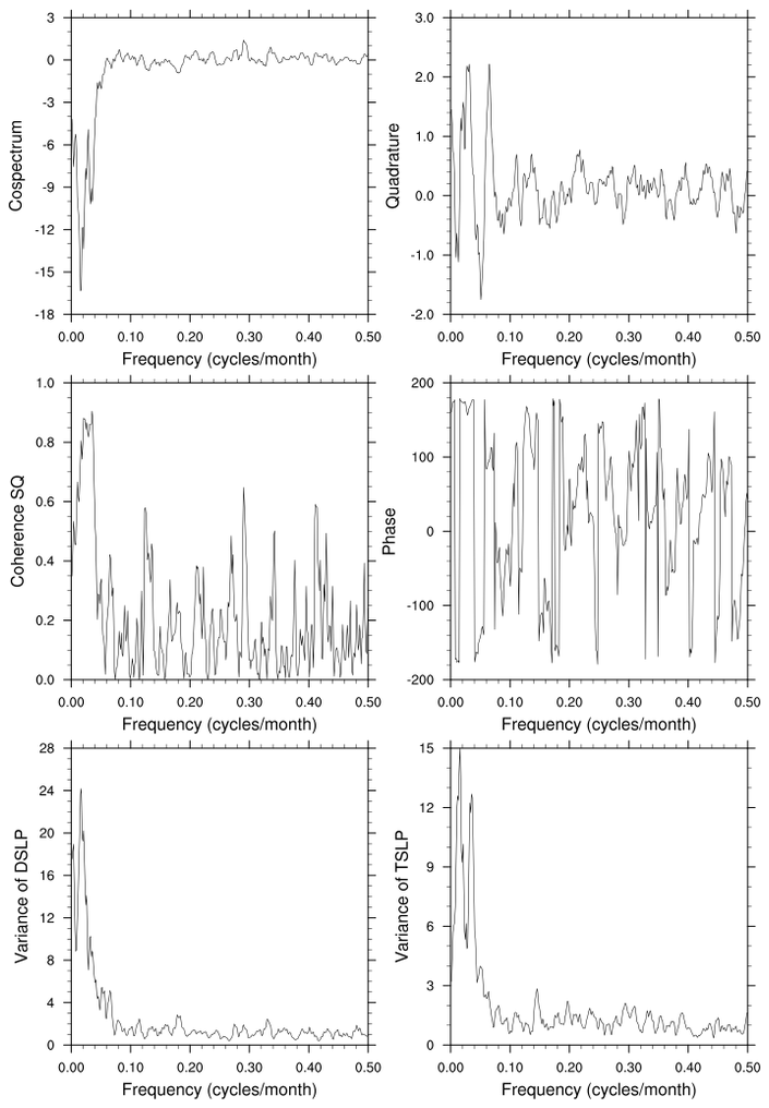 time series. time series and calculates