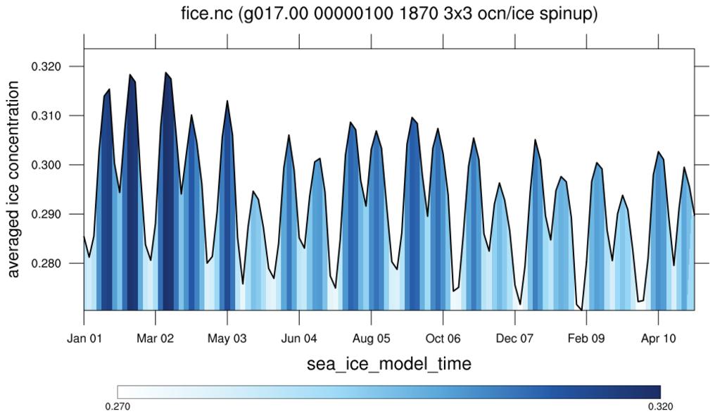NCL Graphics: Bar Charts
