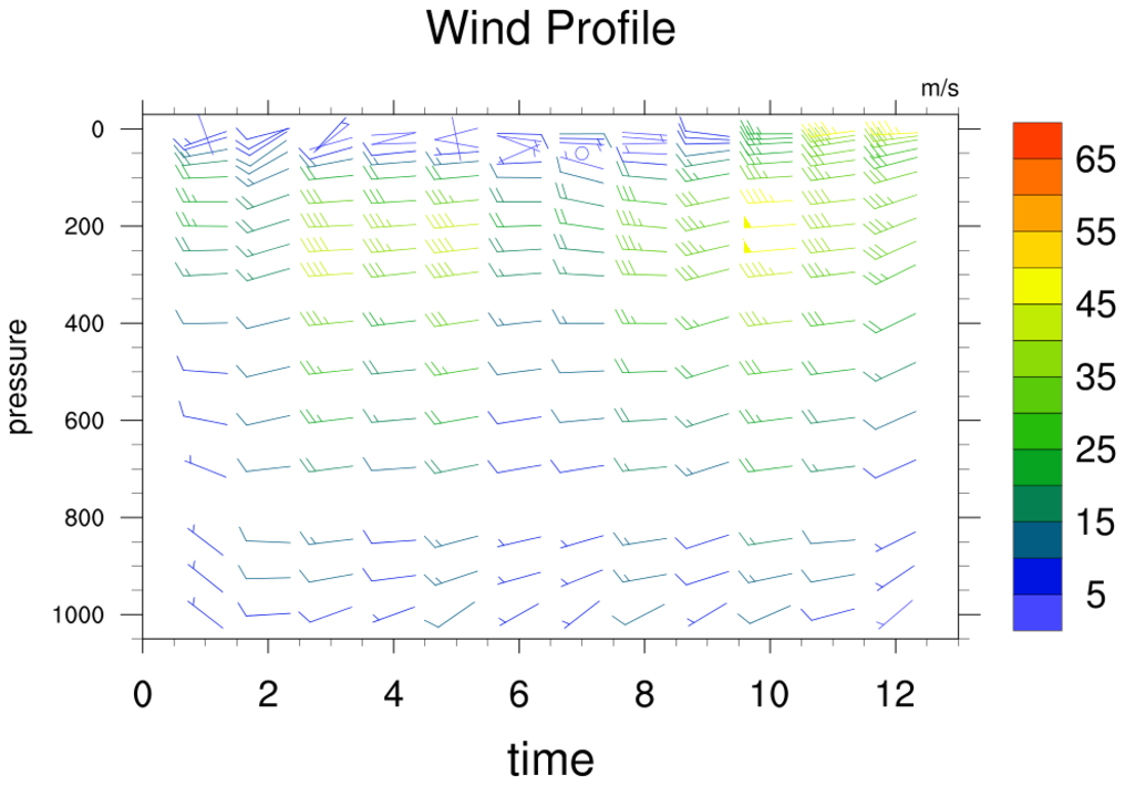 NCL Graphics: Wind Barbs