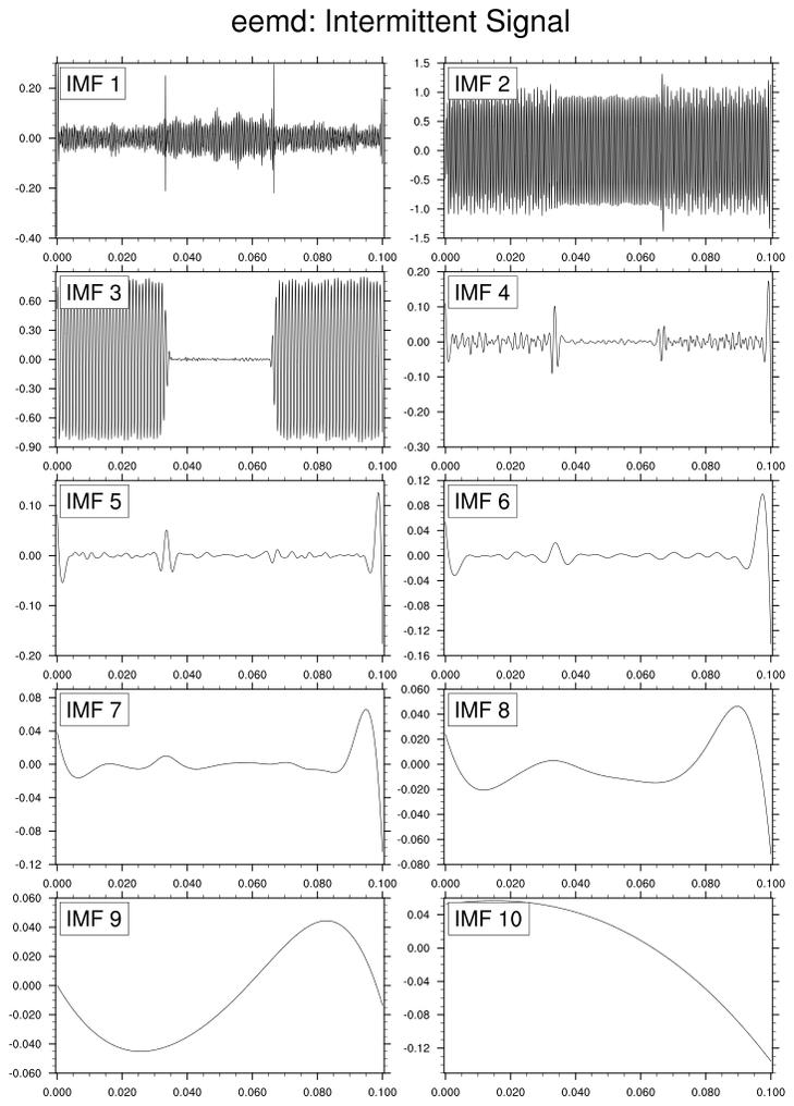 NCL: Empirical Mode Decomposotion (EMD)