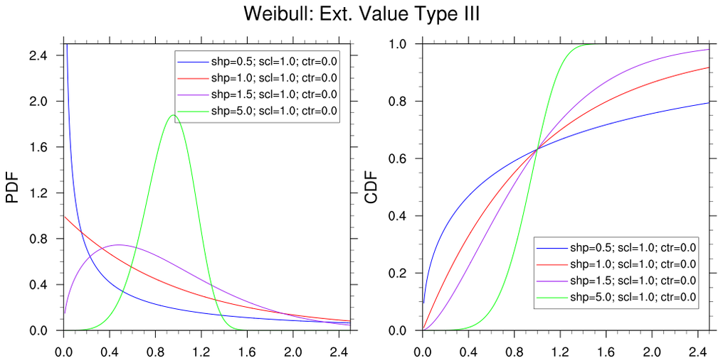 NCL: Basic Extreme Value Statistics