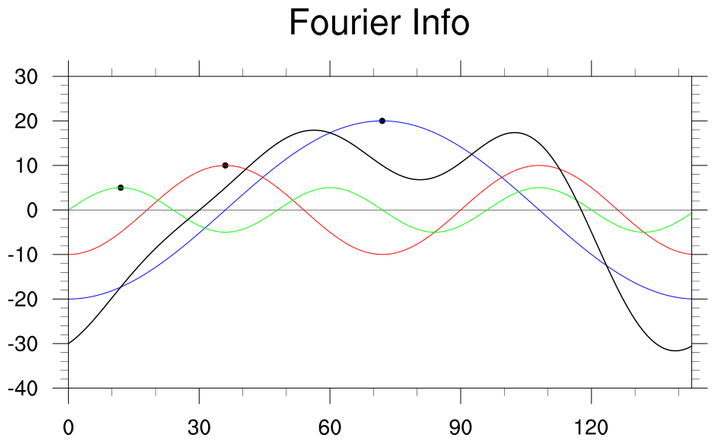 Data Analysis Examples Fourier Analysis