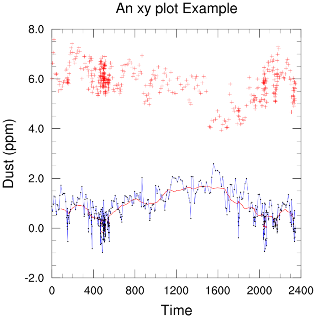 NCL Graphics: line (generic high-level plot interfaces)