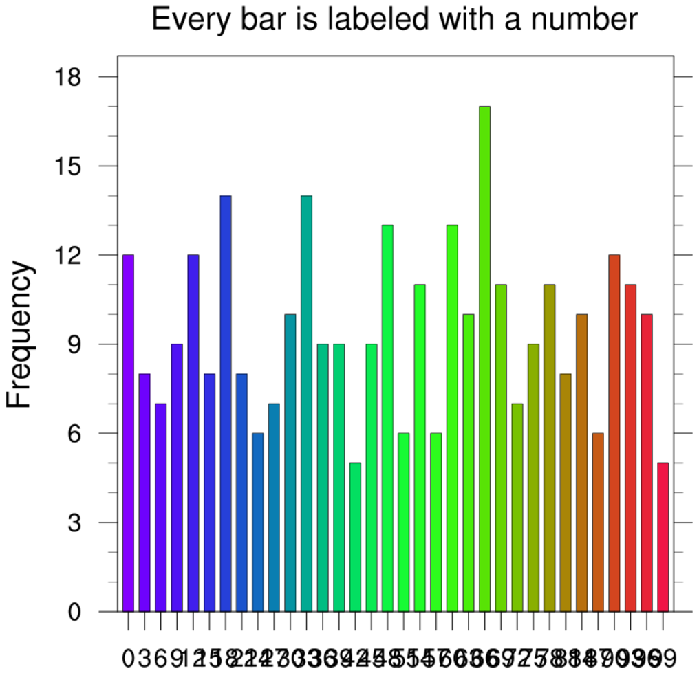 NCL Graphics: Histograms