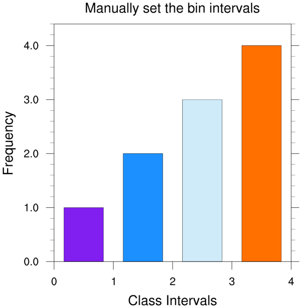 Ncl graphics histograms histo1l the first plot shows how to draw a default histogram where we let ncl pick the bin intervals to use ccuart Gallery