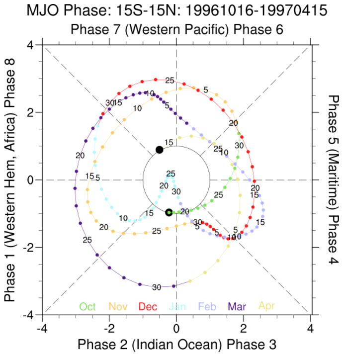 NCL: Madden Julian Oscillation Climate Variability