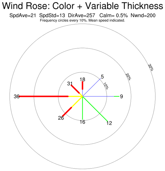 ncl graphics wind roseWindrose Diagram Showing Statistics Of Wind Speed And Direction #21