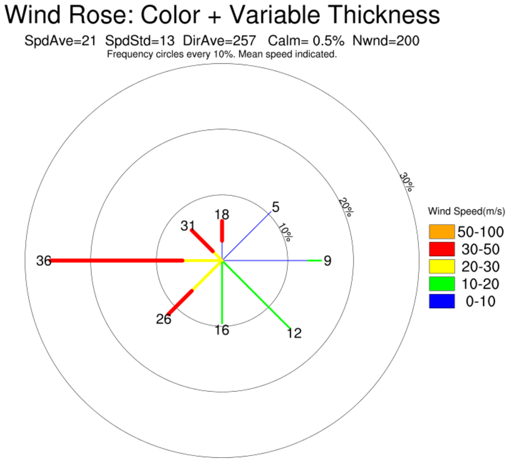 Ncl graphics wind rose rose5l add a color label to indicate wind speeds thanks to zhiyong wu sun yat sen university guangzhou china for contributing the label bar code ccuart Gallery