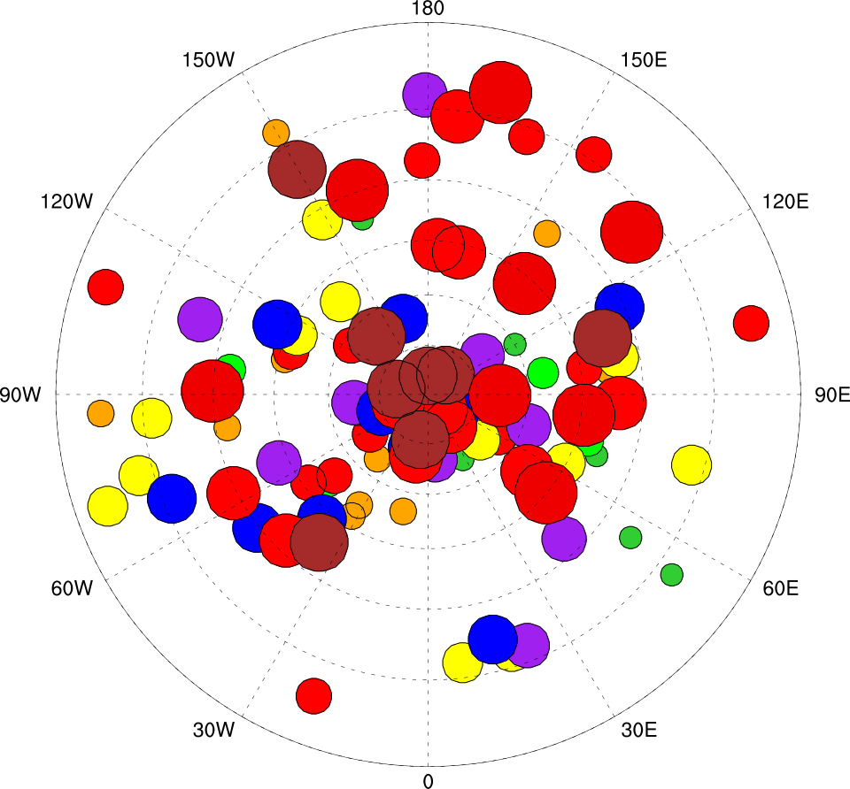 NCL Graphics: scatter plots