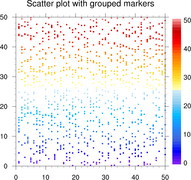 Ncl Graphics Scatter Plots