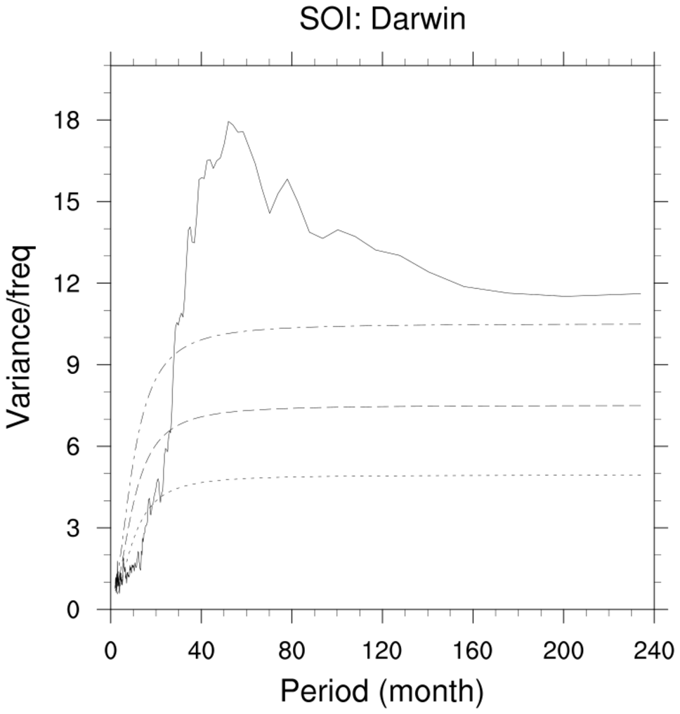 NCL: Spectral Analysis and Complex Demodulation