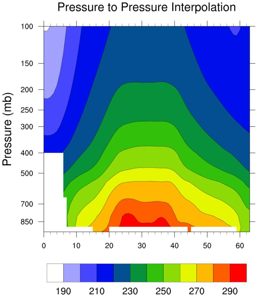 NCL: Vertical Interpolation