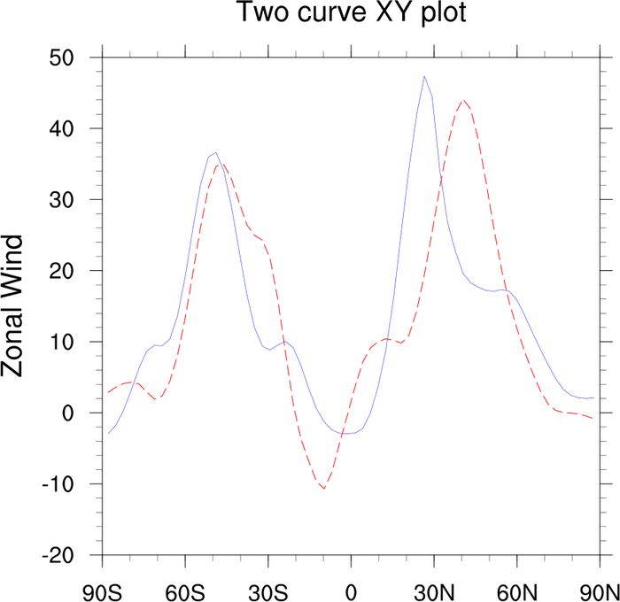 Drawing Smooth Lines Matlab : Excel scatter plot change marker color think cell basic